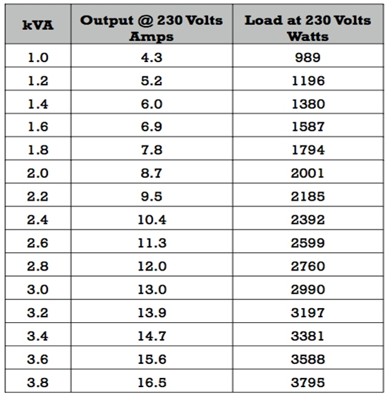 Transformer Ratings Kva Chart Jerusalem House