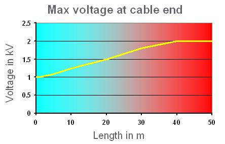 Max voltage at cable end