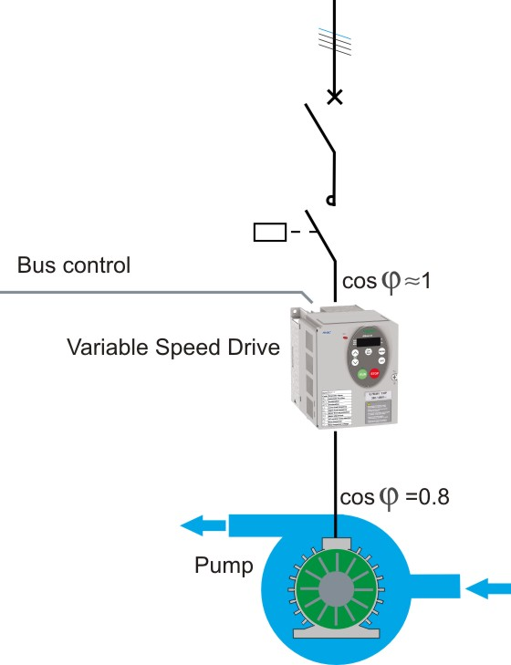 variable speed drive for pump