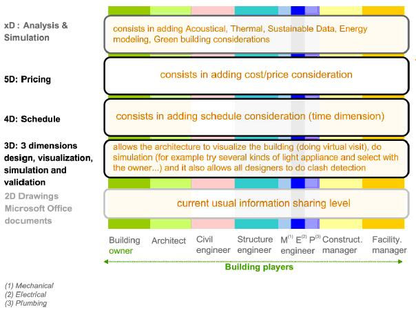 Bim building design software open source versus closed Building design software