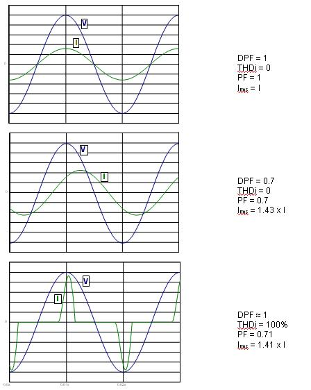 Fig. 4: different situations impacting the Power Factor