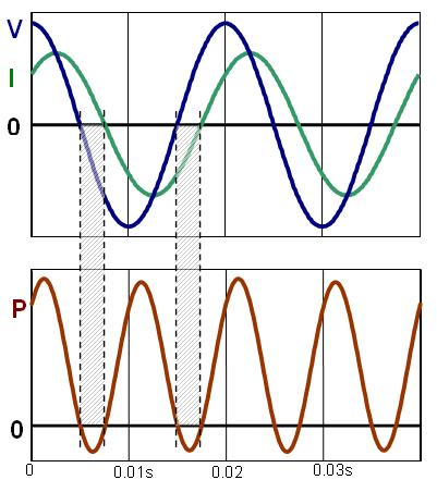 Fig 2: Variation of sinusoidal voltage, current and power
