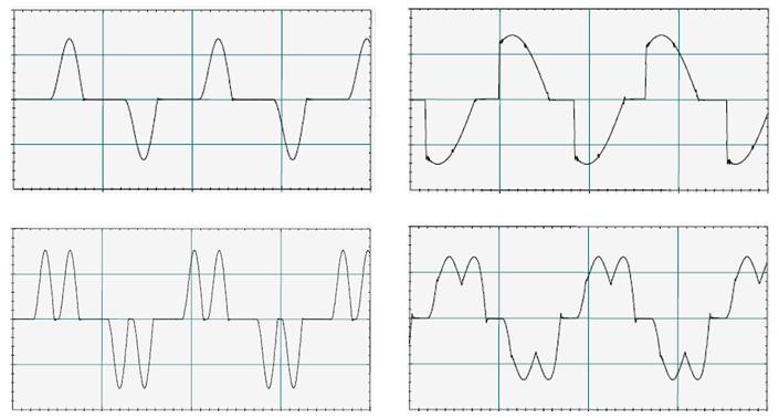 Typical distorted current waveforms