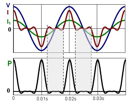 Fig 3: Variation of distorted voltage, current and power