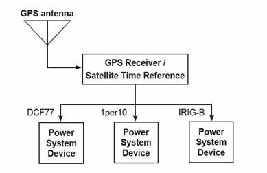 gps synchronization for power system diagrams circuit Gps Architecture Diagram