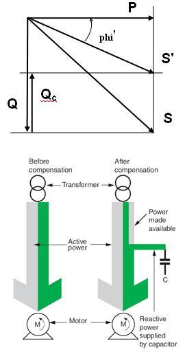Principle of Power Factor Correction