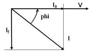 Voltage and current vectors