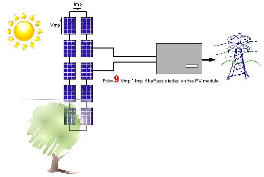Photovoltaic Systems Using Micro Inverter