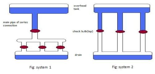 ▷ Understand electrical circuit - comparison with water system