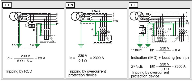 TNS Earthing System http://engineering.electrical-equipment.org/electrical-distribution/it-earthing-system-for-or-against.html