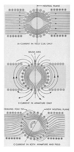 Armature reaction in DC Generator3
