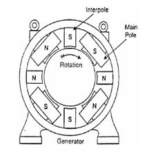 Armature reaction in DC Generator4
