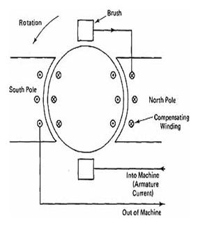 Armature reaction in DC Generator5