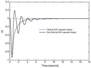 Automatic Generation Control (AGC) 3