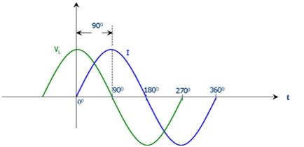 Electric Generator Terminologies