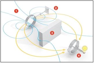 Wireless Power Transmission a Myth or Reality 2