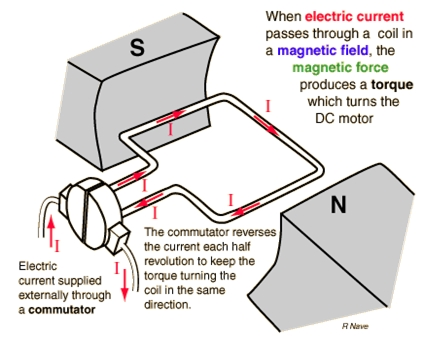 Dc generator back to basics for Dc motor brushes function