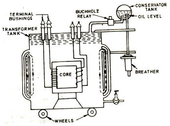 Construction Of A Transformer on power wiring diagram