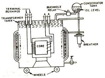 Construction of a transformer