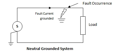 Electrical Earthing Grounding 2