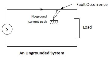 Electrical Earthing Grounding