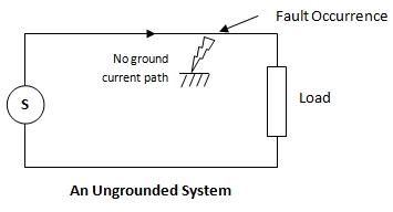 Electrical Earthing Grounding