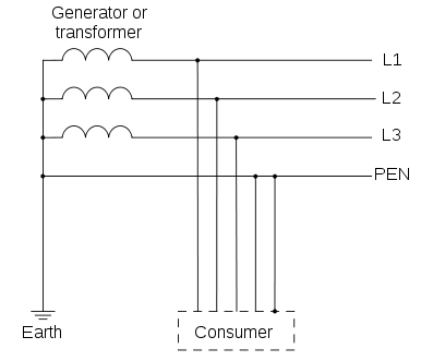 Types of Earthing (as per IEC Standards) 3