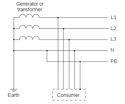 Types of Earthing (as per IEC Standards) 4