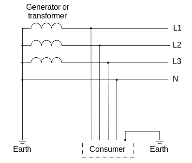 Types of Earthing (as per IEC Standards) 5