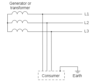 Types of Earthing (as per IEC Standards) 6