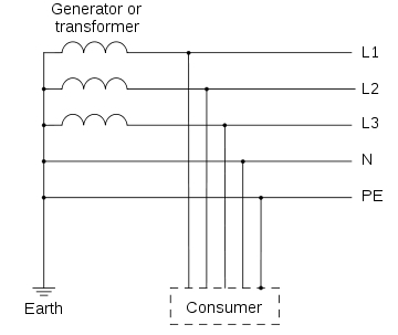 Types of Earthing (as per IEC Standards)