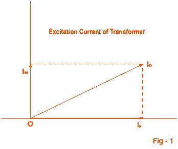 Behavior of Transformer on Loading 1