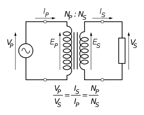 Behavior of Transformer on Loading 5