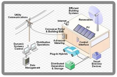 Smart grids characteristics and future horizons part1 1