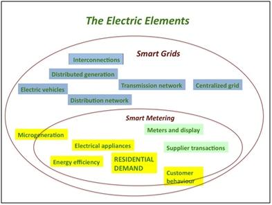 Smart grids characteristics and future horizons part1 3
