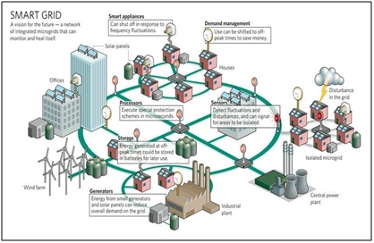 Smart grids infrastructure technology and solutions 1