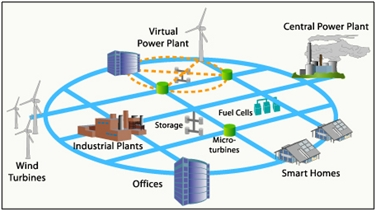Smart grids infrastructure technology and solutions 2