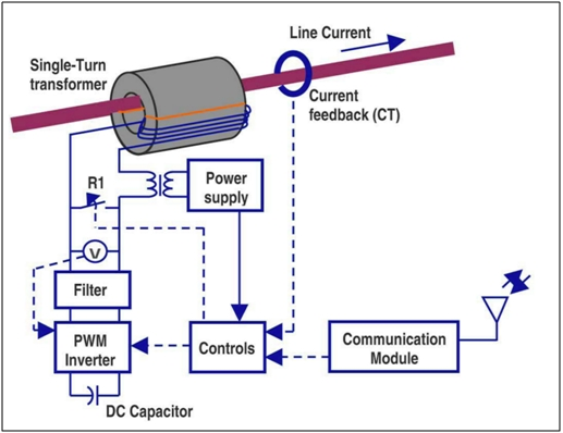 Flexible AC Transmission System (FACTS) 3