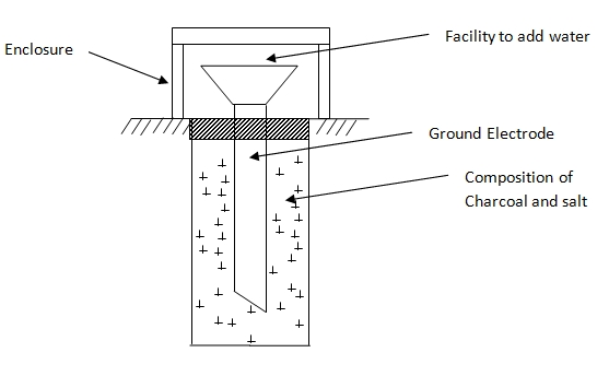 Ground Electrode