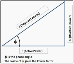Reactive power management 1