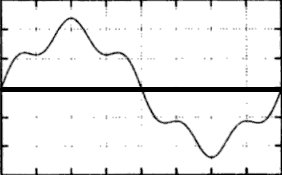 Distorted waveform with harmonics
