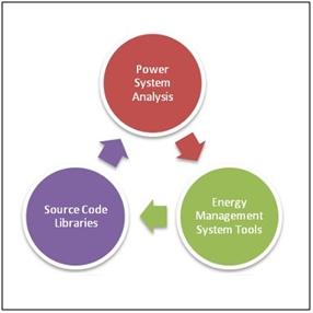 Power system contingencies 1