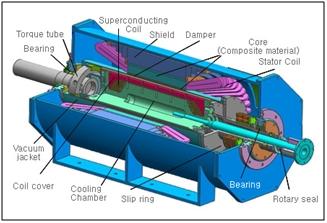 Super Conducting Generators