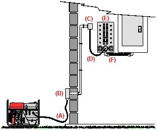Manual Transfer Switch 3