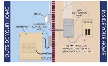 Operations of Transfer Switch 1
