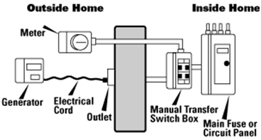 Operations of Transfer Switch 2