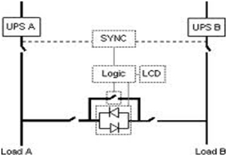 Static Transfer Switch 3