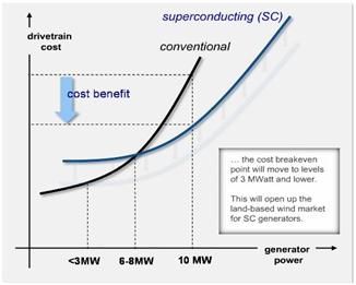 Super Conducting Generators 2