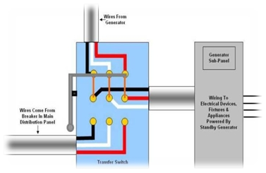 What is a transfer switch1