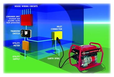What is a transfer switch2